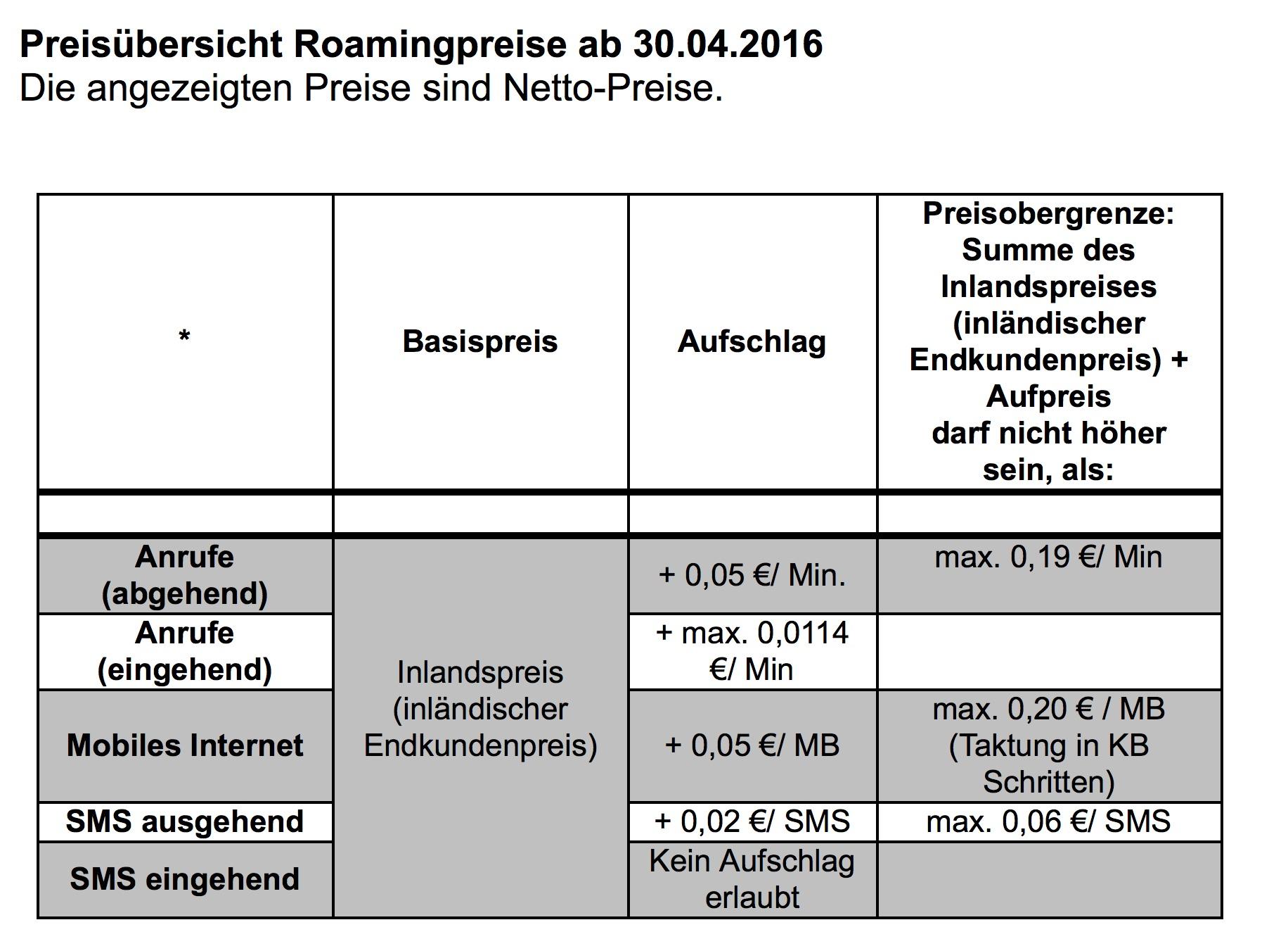Roamingpreise ab 30.04.2016